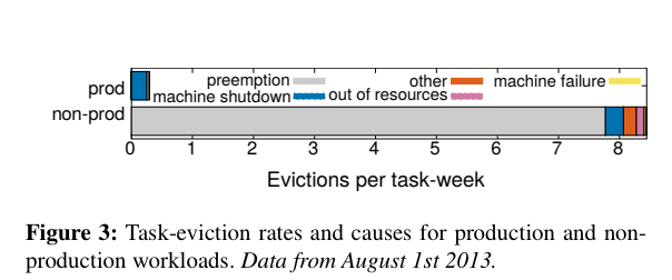 borg-evictions-per-task-week.png