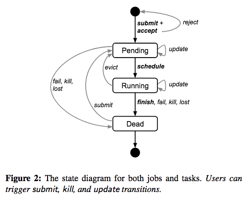 borg-job-task-state.png