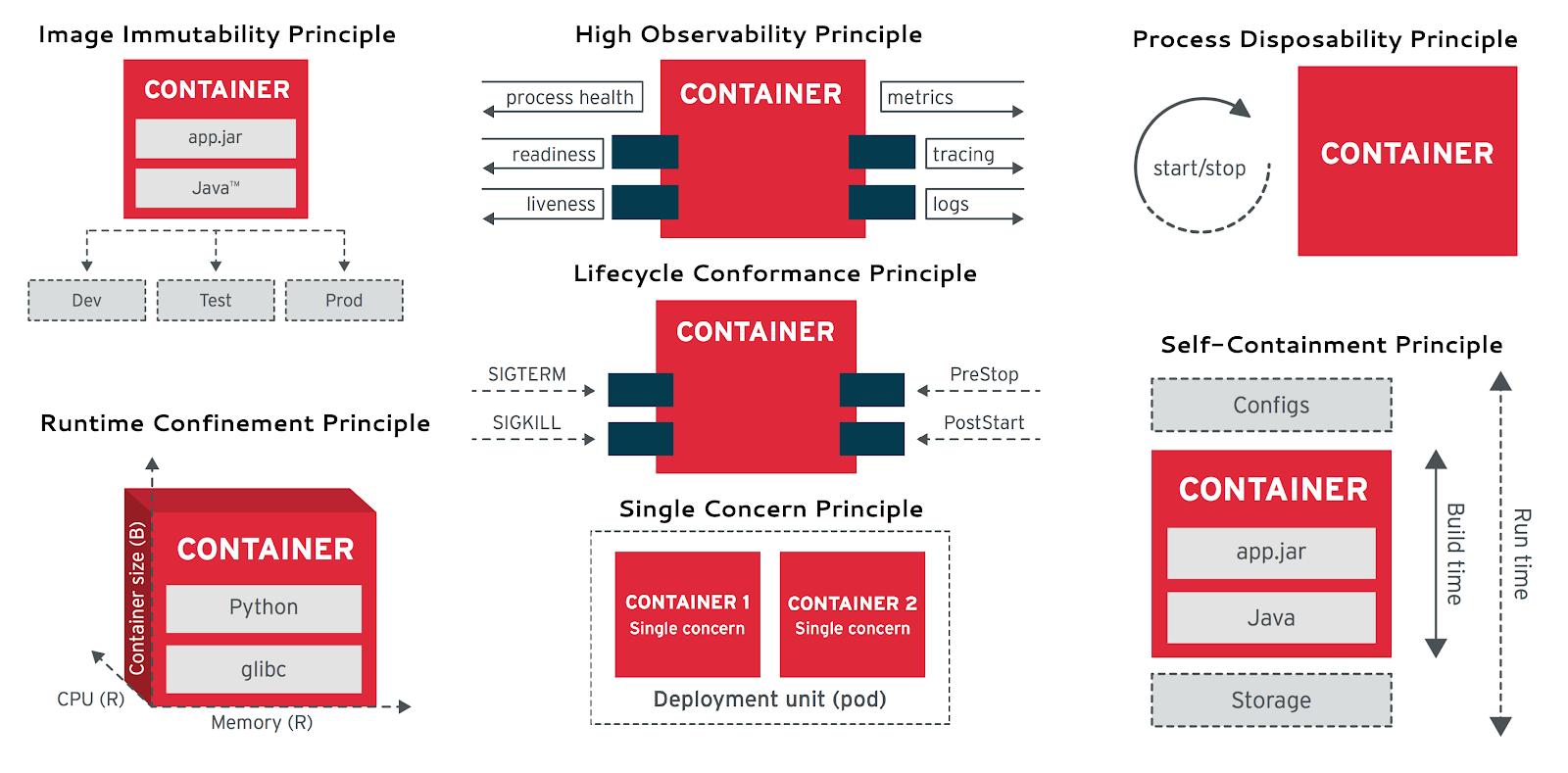 cloud-native-container-design-principles.png