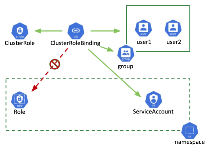 cluster-role-binding.png