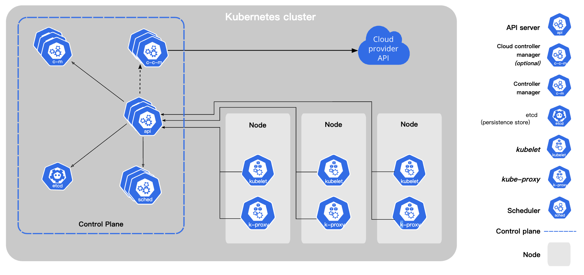 components-of-kubernetes.png