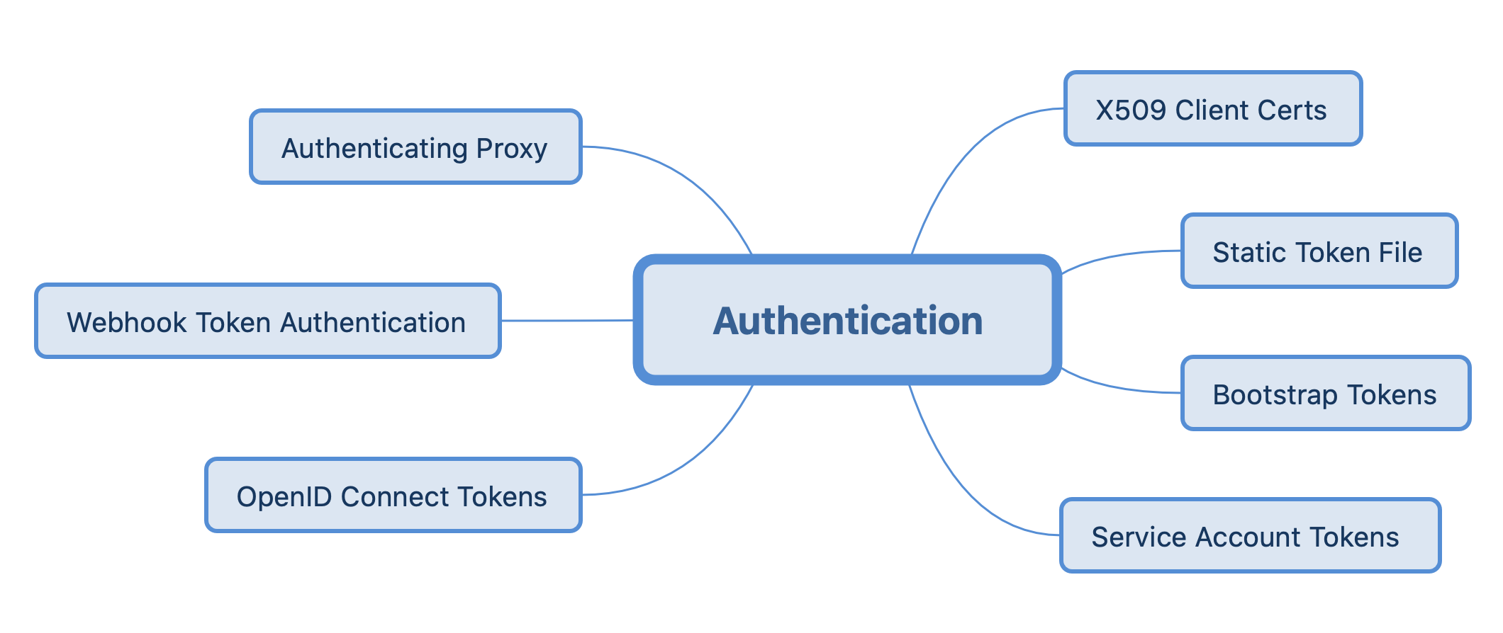 kubernetes-authentication.png