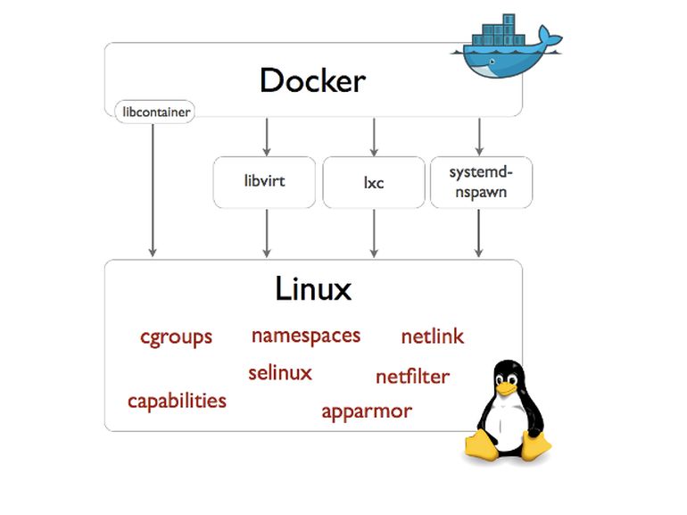 libcontainer-linux.png