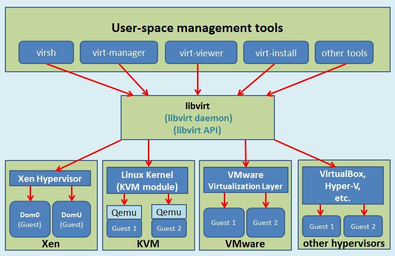 libvirt-manage-hypervisors.jpg